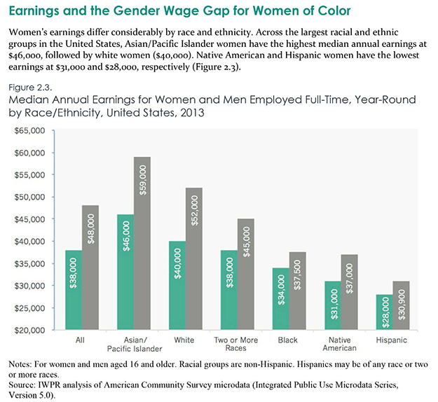 gender wage gap woc