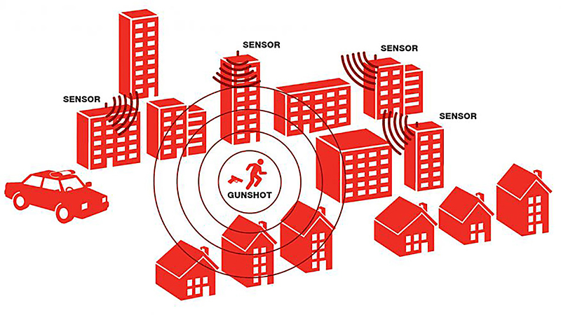 ShotSpotter Technology May Come to a Neighborhood Near You