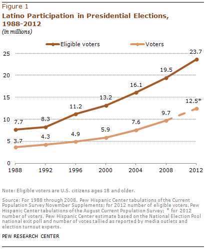 California's Growing Latino Electorate is Blue, But Not Homogenous