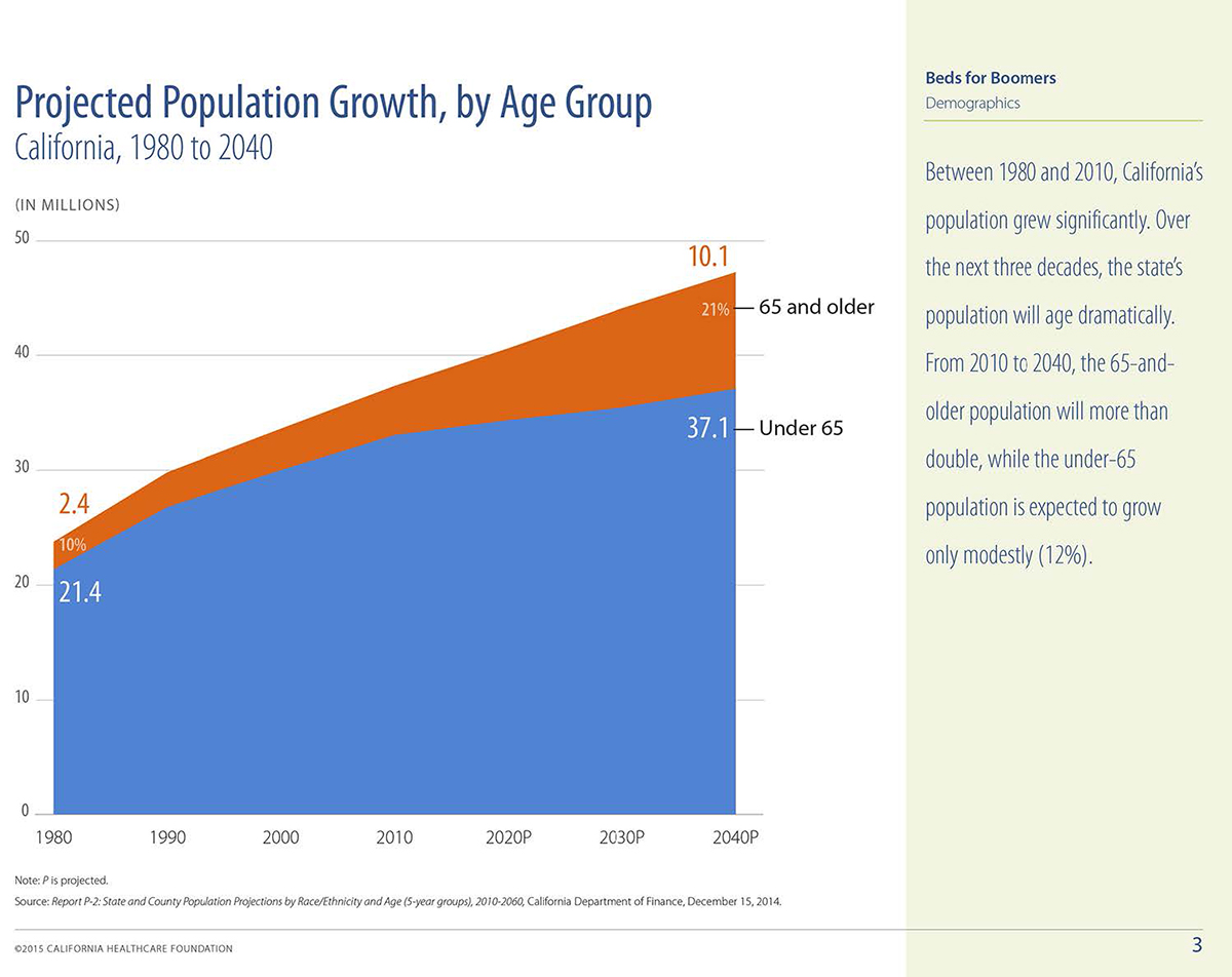 pop growth age