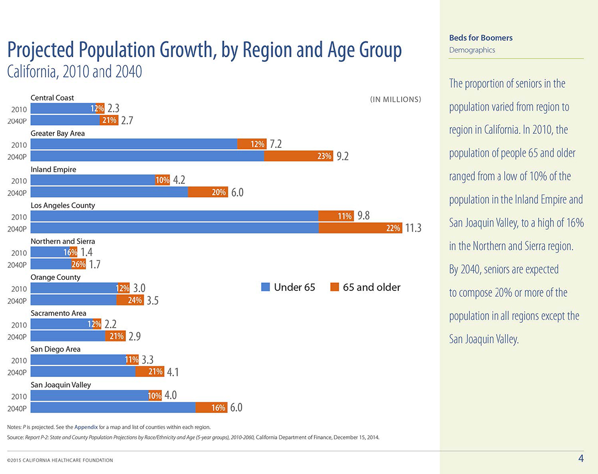pop growth region