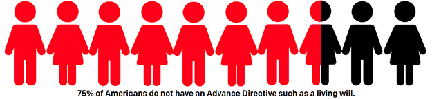 Advanced Directives: Having Your Say on Medical Decisions