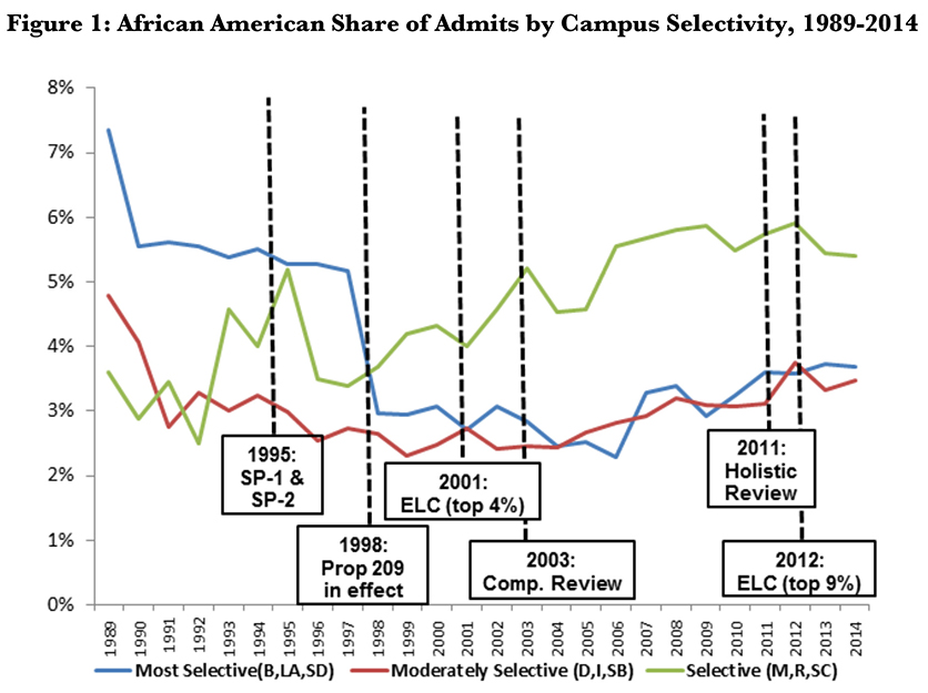 African American Share of Admits by Campus Selectivity, 1989 to 2014. Source: UC Office of the President, Vice President of Admissions Brief, July 2, 2015