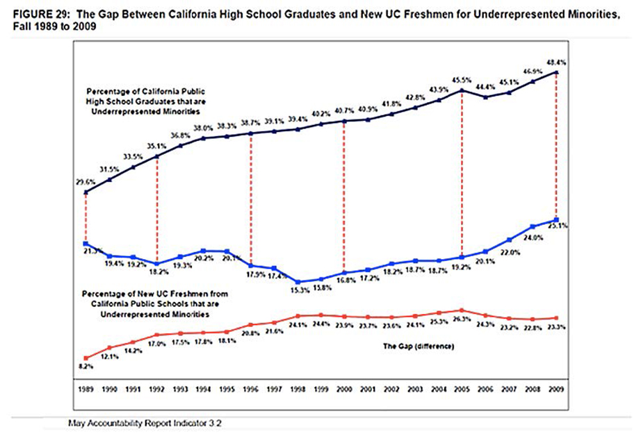 The gap between California high school graduates and new UC Freshmen for underrepresented minorities fall between 1989 to 2009. Source: UC Accountability Sub Report on Diversity