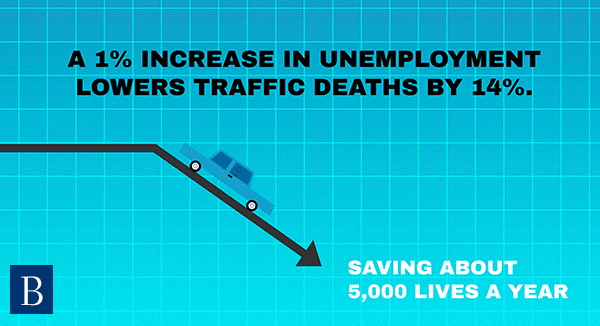 The Great Recession Reduced Traffic Related Deaths