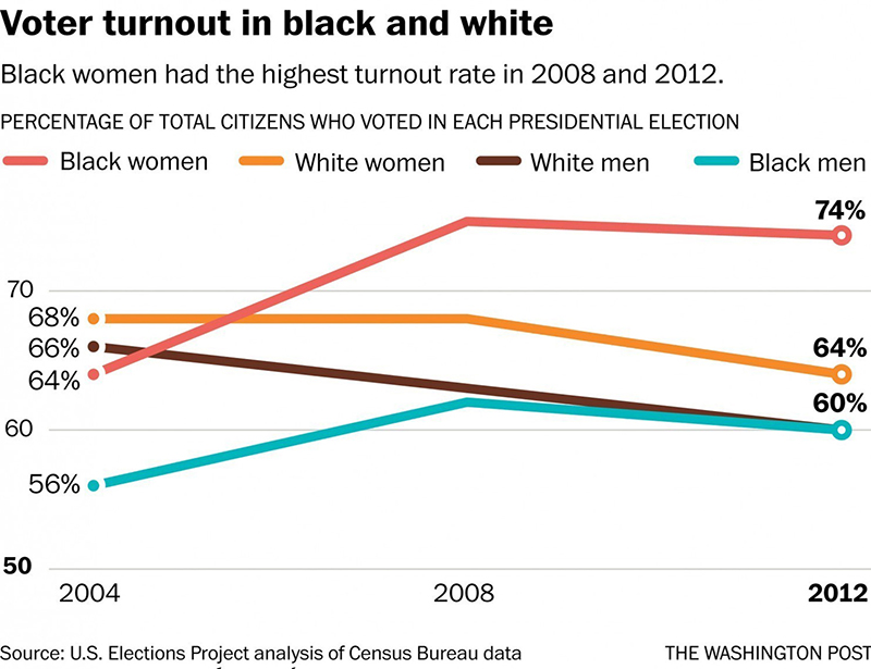 voter-turnout-a
