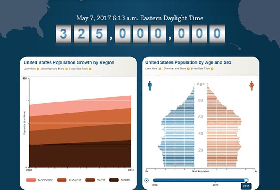 Population Update
