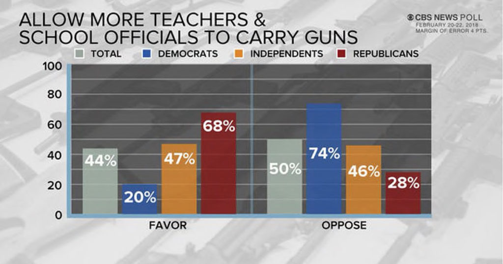 benefits of teachers carrying concealed weapons In order to attain a concealed carry permit, an individual must attend one or more classes taught by a certified teacher [tags: gun control in america] research papers 1506 words (43 pages).