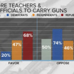 California's Official Stance on Teachers Carrying Concealed Weapons