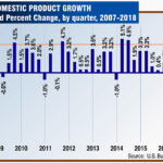 Mid-Year Look at Inland Empire Economy