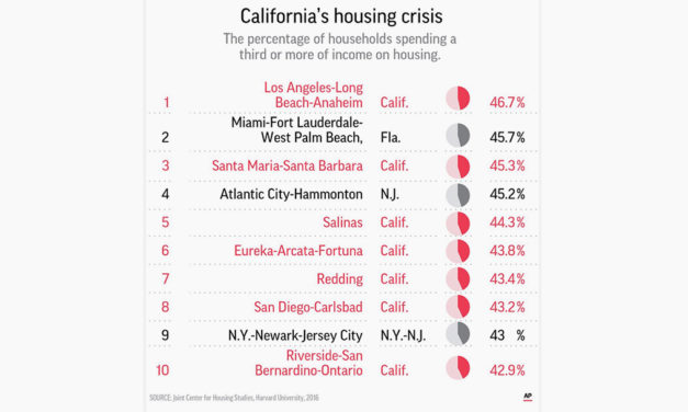 Affordable Housing Crisis Impacts More than the Poor