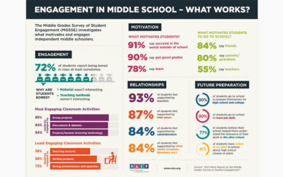 Creating Higher School Engagement