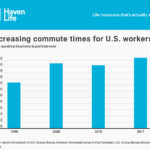 When it Comes to Commute Times, Two Inland Cities Rank Among the Nation's Worst
