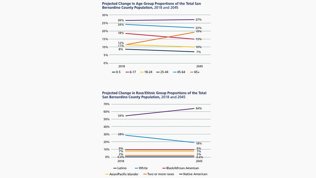 Community Indicators Report: San Bernardino County's Population and Social Characteristics