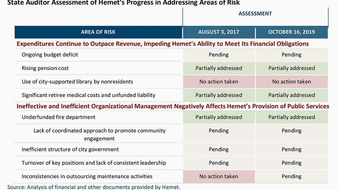 City of Hemet Remains Under Fiscal Scrutiny